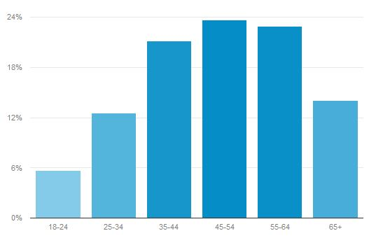Annonsering - demografi - alder