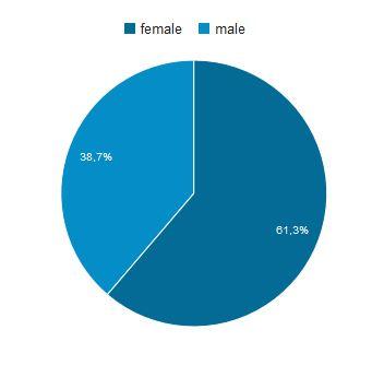 Annonsering - demografi - kjønn
